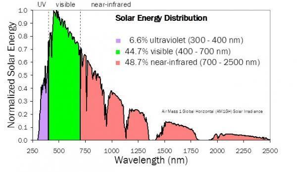 Solar energy distribution graph